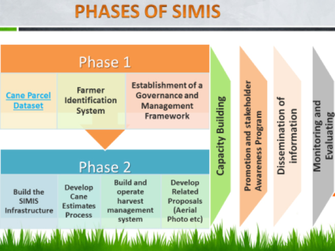 Phases-of-SINIS